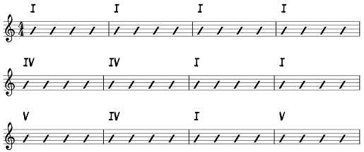 The blues progression with roman numerals