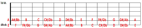 The notes on the 6th and 5th strings