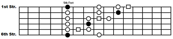 The box pattern with the Albert King Box