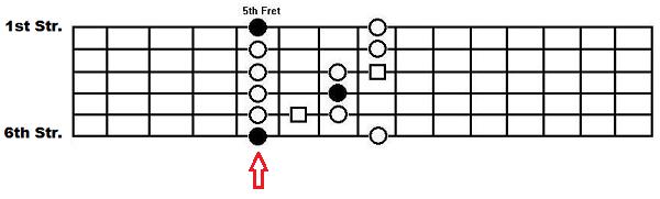 Box pattern with arrow