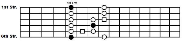 The box pattern