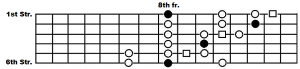 The C extended box pattern