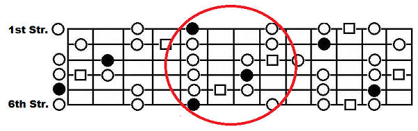 The A blues scale with the box pattern circled
