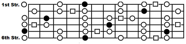 The A blues scale on the full guitar fretboard