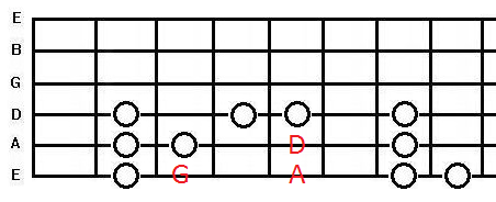 root notes of the two five one progression with g major scale notes