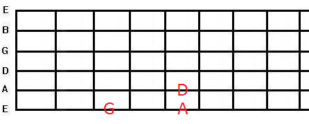 the root notes of the two five one progression
