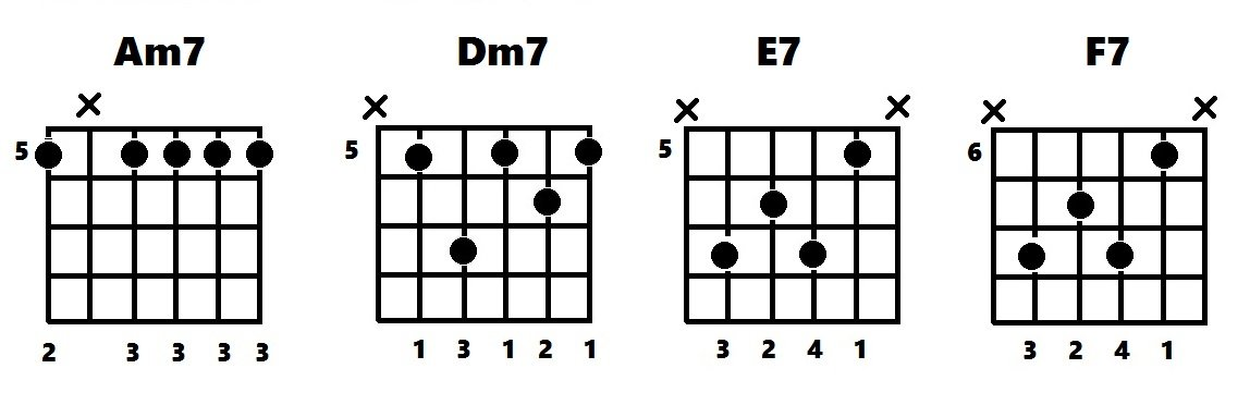 Chord diagrams for Am7 Dm7 E7 F7
