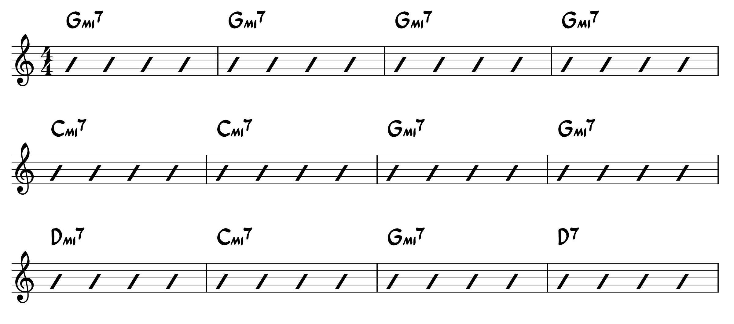 Chart for G minor blues progression Form 1
