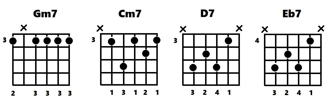 Chord diagrams for Gm7 Cm7 D7 Eb7
