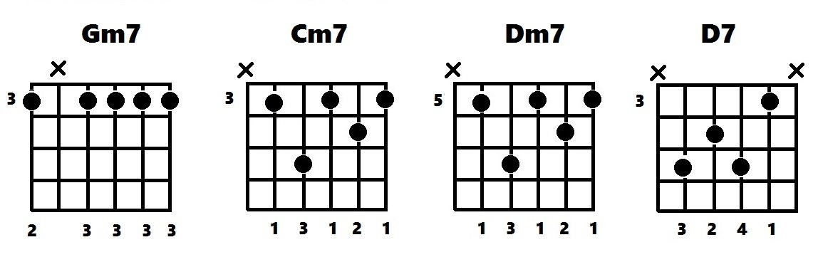 Gm7 Cm7 Dm7 D7 chord diagrams