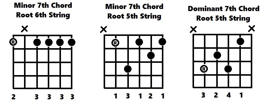 Minor Blues Movable Chord Shapes