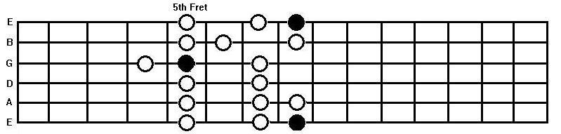 The c major scale on the guitar