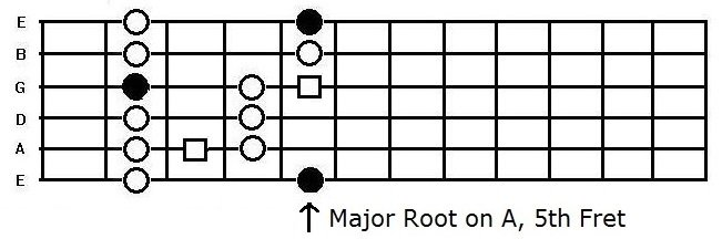 The A major blues scale box pattern on the guitar