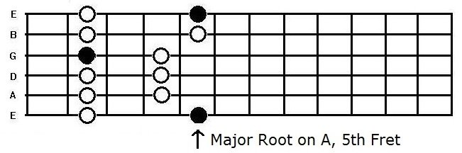 the A major penatonic box pattern on the guitar