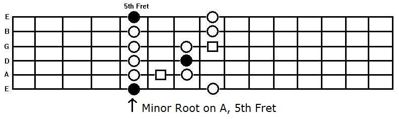 The A minor blues scale box pattern on the guitar