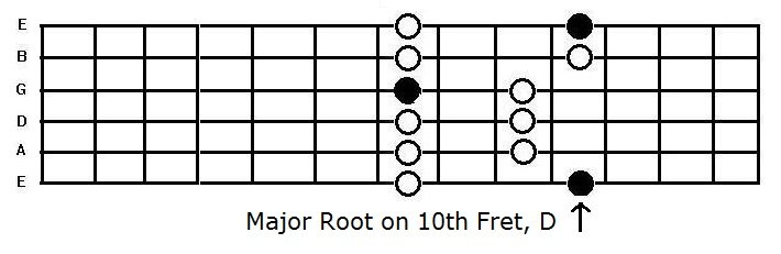 the D major penatonic box pattern on the guitar