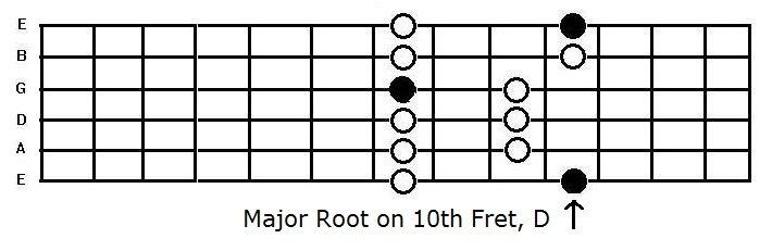 the D major penatonic box pattern on the guitar