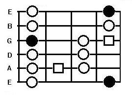 The major blues scale box pattern on the guitar