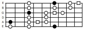 The major blues scale extended box pattern on guitar