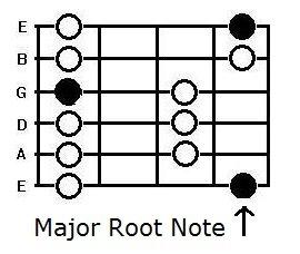 the major penatonic box pattern on the guitar
