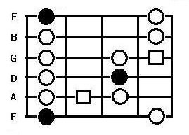 The minor blues scale box pattern on the guitar