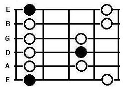the minor penatonic box pattern on the guitar