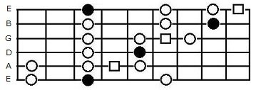 The minor blues scale extended box pattern on guitar